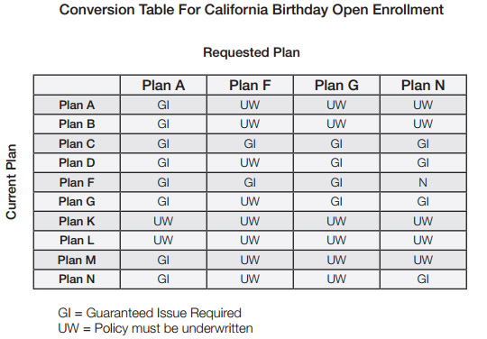 California Birthday Rule Medicare Supplement Guaranteed Issue