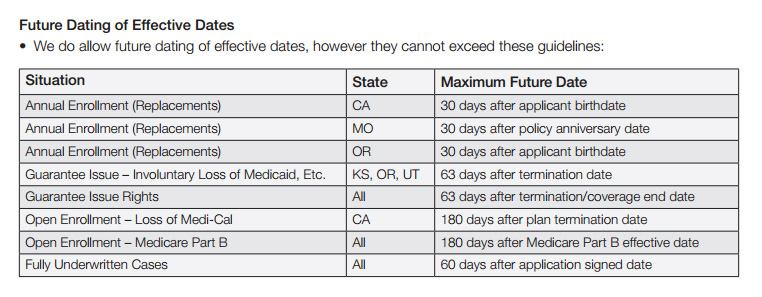 Underwriting Dates for Medicare Supplements